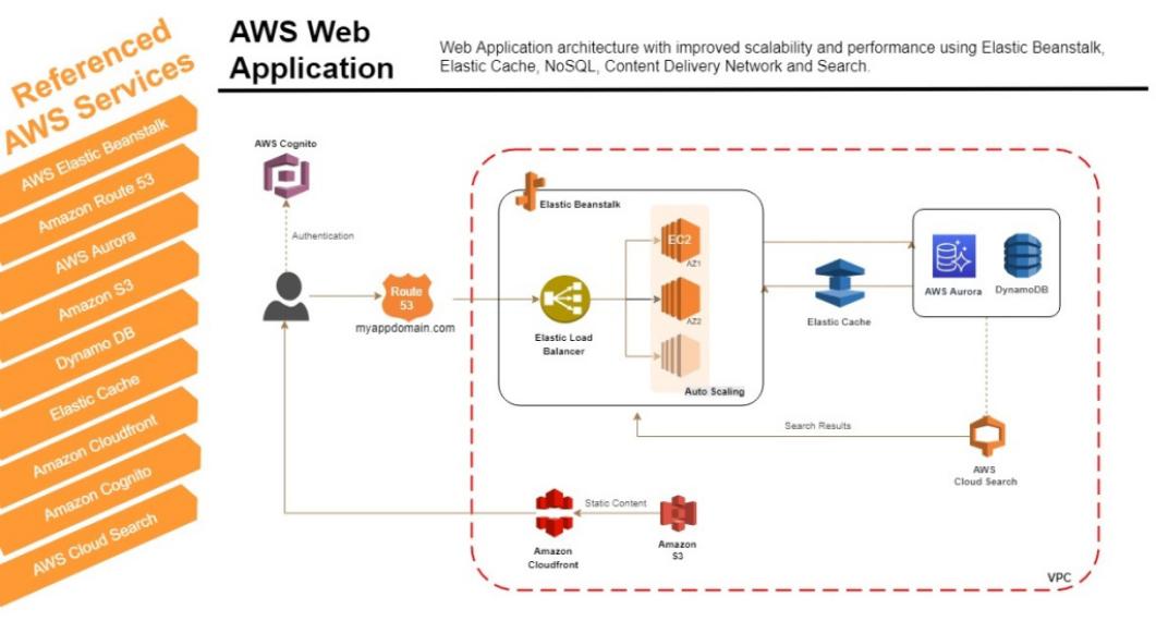 AWS Cloud Implementation